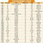 2018胡润百富榜名单 厦门最年轻富豪