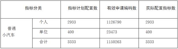 深圳 新小汽车摇号结果出炉 个人摇号中签率0.2604%(2)
