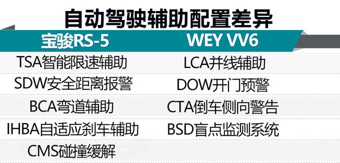 宝骏RS-5搭载与博世合作的L2级ADAS自动驾驶辅助系统,采用77GHz毫米波雷达+多功能摄像头,雷达探测范围可达160米。另外,宝骏RS-5配有ACC停走式全速自适应巡航、TJA城市智能跟车、ICA高速智能领航系统、LDW车道偏离预警、LKA车道保持辅助,可实现0-130km/h全速域自适应巡航,0-180km/h大速域智能保持车道。