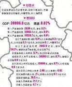 去年安徽生产总值突破3万亿元 财政