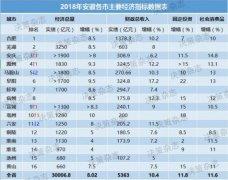 2018年安徽省16市经济数据出炉 安庆