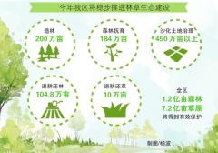 今年新疆将稳步推进林草生态建设