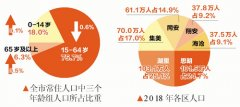 """2018年厦门市新出生人口 """"二孩""""高"""