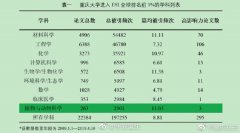 重庆大学进入ESI全球排名前1%学科数首次达到9个