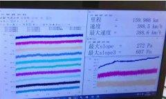 中国铁路:鲁南高铁实车跑出时速