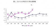 """8月四川CPI同比上涨3.2% 首度""""破3"""""""