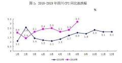 8月四川CPI总水平同比上涨3.2% 猪肉