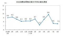 8月中国社会消费品零售总额33896亿